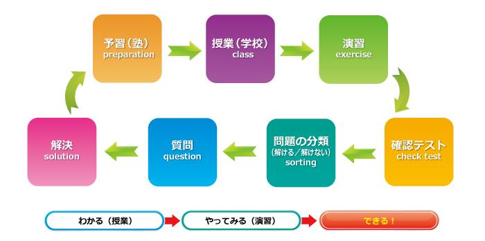 エクセルシアの効果的な学習サイクル